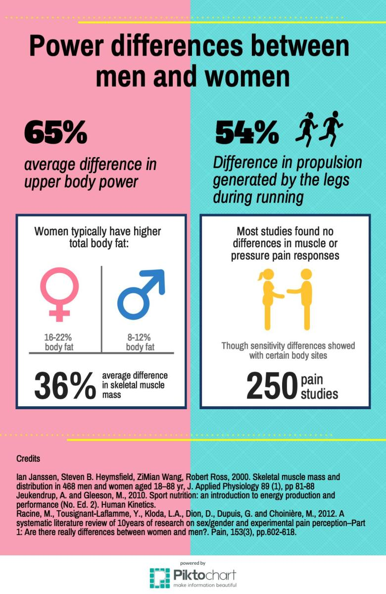 Badminton infographic: power differences between men and women